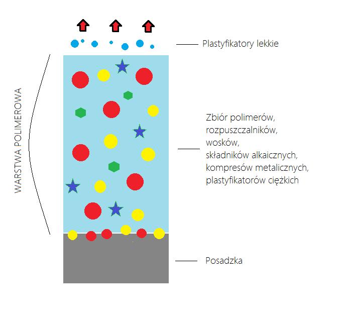 Polimeryzacja posadzek (podłóg)